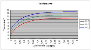 heat simulation